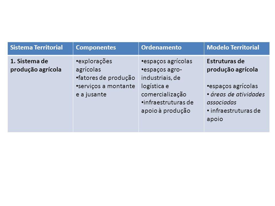 Sistema TerritorialComponentesOrdenamentoModelo Territorial 1. Sistema de produção agrícola explorações agrícolas fatores de produção serviços a monta
