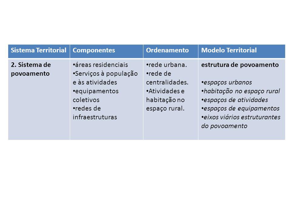 Sistema TerritorialComponentesOrdenamentoModelo Territorial 2. Sistema de povoamento áreas residenciais Serviços à população e às atividades equipamen