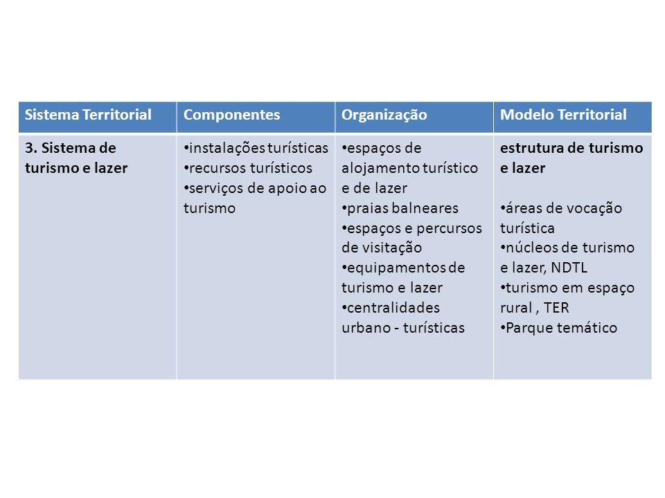 Sistema TerritorialComponentesOrganizaçãoModelo Territorial 3. Sistema de turismo e lazer instalações turísticas recursos turísticos serviços de apoio