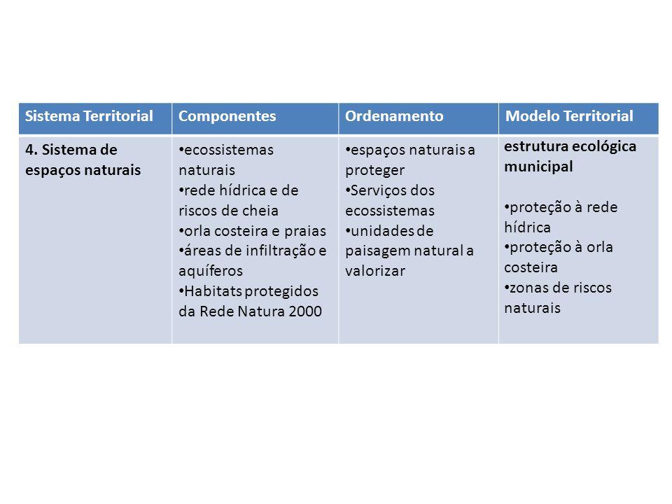 Sistema TerritorialComponentesOrdenamentoModelo Territorial 4. Sistema de espaços naturais ecossistemas naturais rede hídrica e de riscos de cheia orl