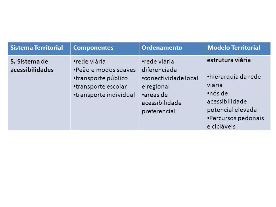 Sistema TerritorialComponentesOrdenamentoModelo Territorial 5. Sistema de acessibilidades rede viária Peão e modos suaves transporte público transport