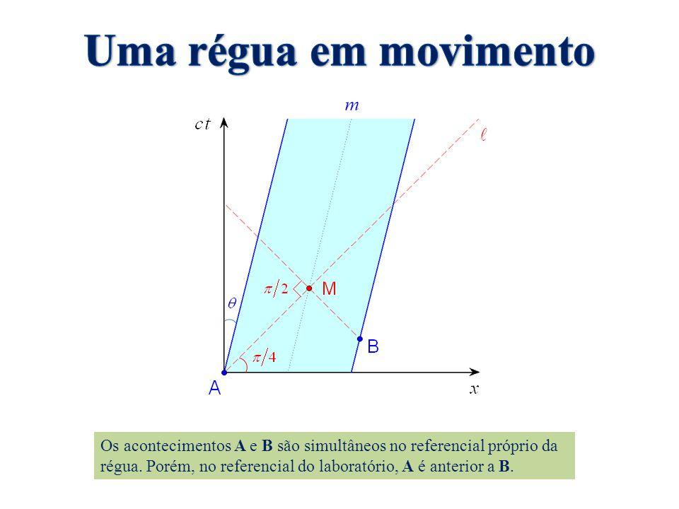 Os acontecimentos A e B são simultâneos no referencial próprio da régua. Porém, no referencial do laboratório, A é anterior a B.