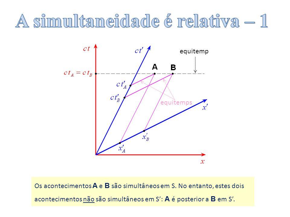 Os acontecimentos A e B são simultâneos em S. No entanto, estes dois acontecimentos não são simultâneos em S: A é posterior a B em S. equitemp equitem