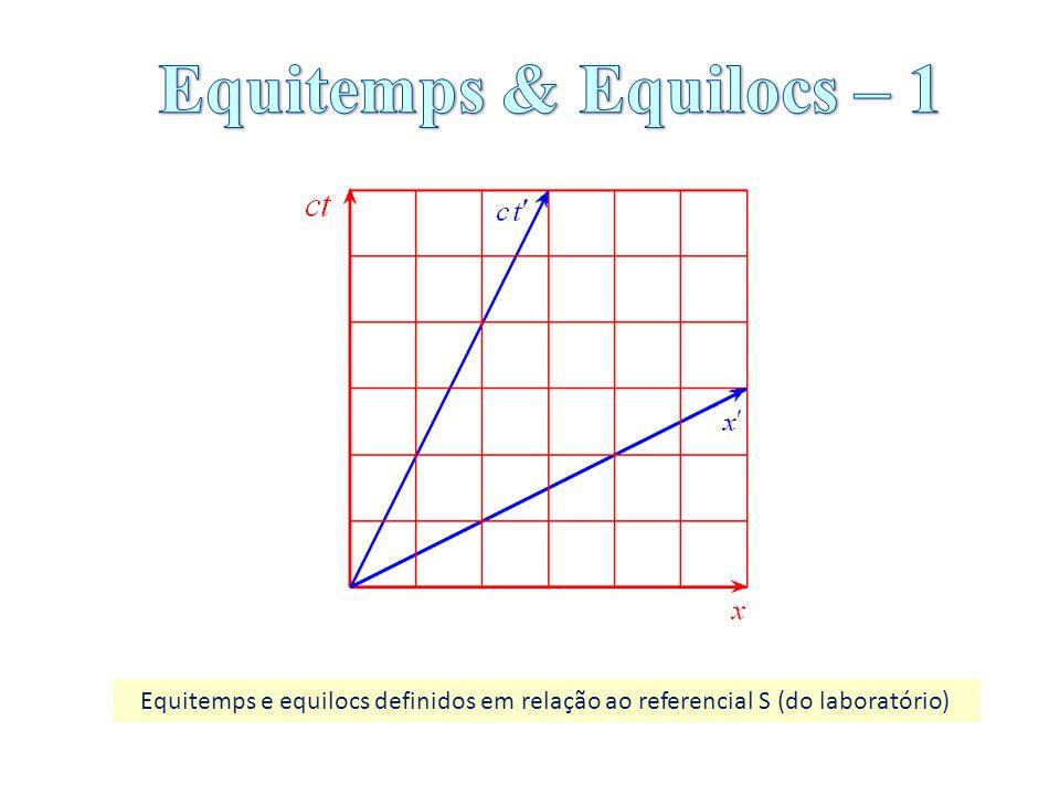Equitemps e equilocs definidos em relação ao referencial S (do laboratório)