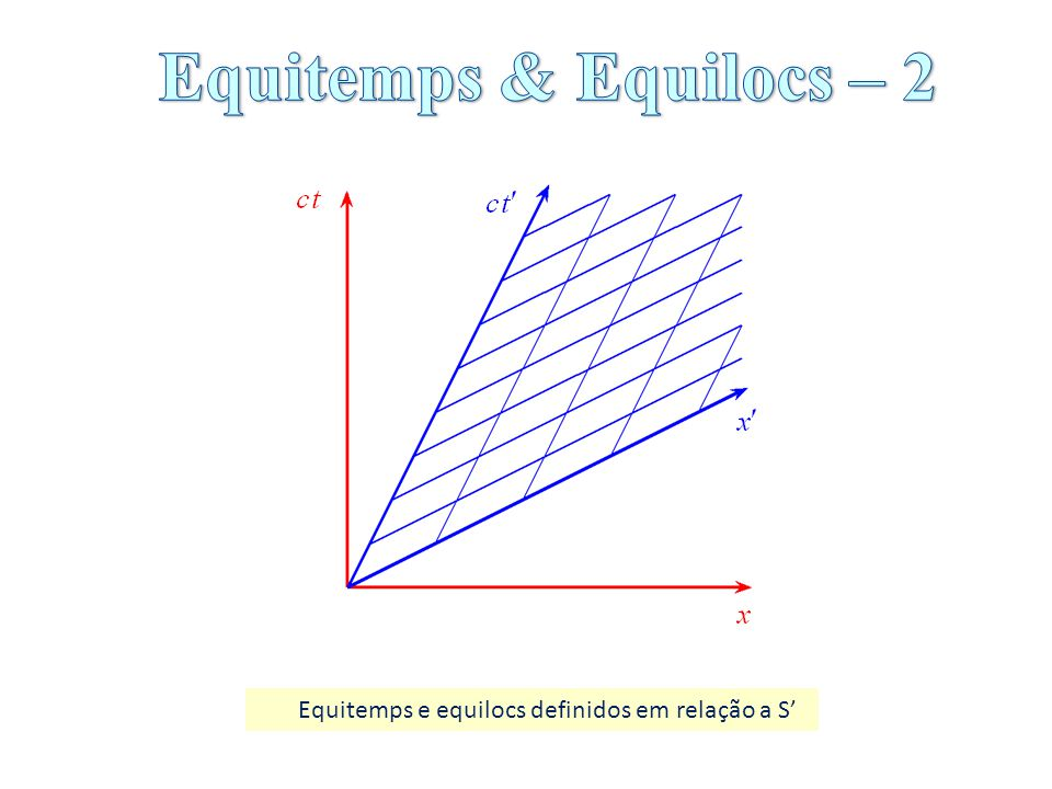 Os acontecimentos A e B são simultâneos em S.