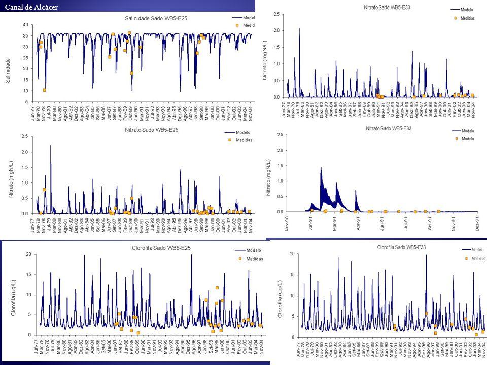 Poucos dados - estações da Sado WB1 Poucos dados - estações da Sado WB2 Poucos dados - estações da Sado WB2 (individualmente e com a média das estações)