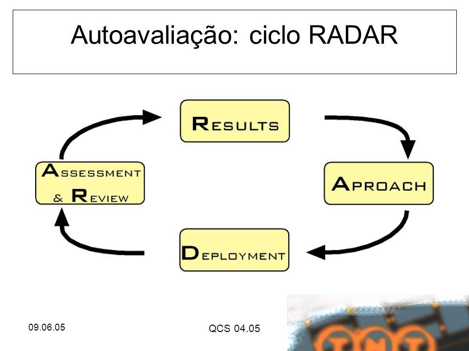 09.06.05 QCS 04.05 Autoavaliação: ciclo RADAR