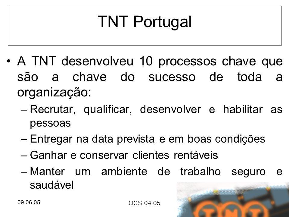 09.06.05 QCS 04.05 TNT Portugal A TNT desenvolveu 10 processos chave que são a chave do sucesso de toda a organização: –Recrutar, qualificar, desenvol