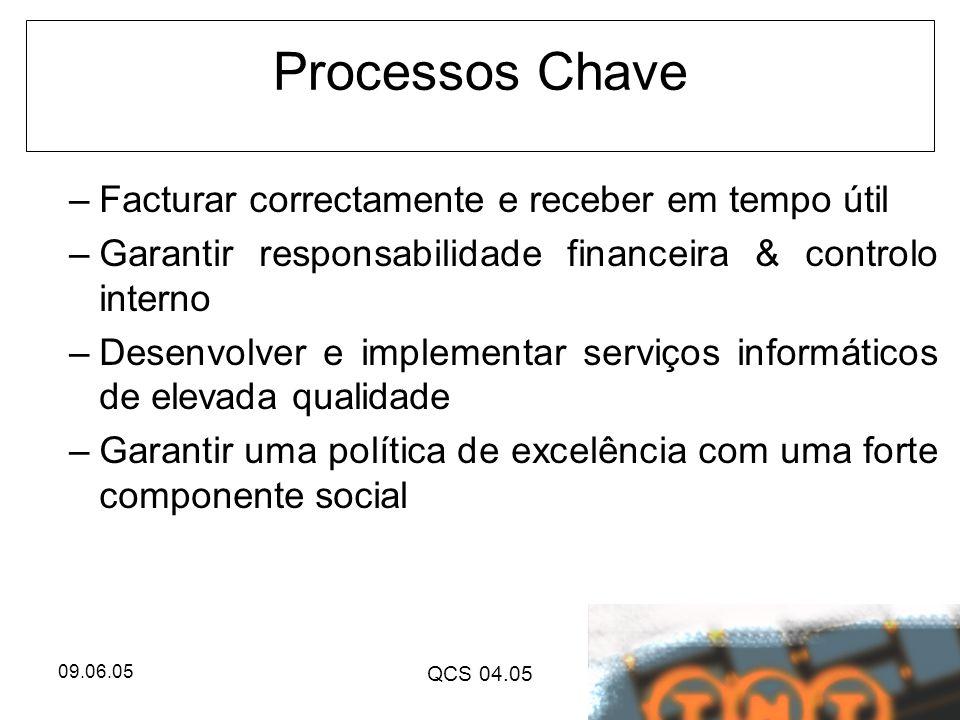 09.06.05 QCS 04.05 Processos Chave –Facturar correctamente e receber em tempo útil –Garantir responsabilidade financeira & controlo interno –Desenvolv