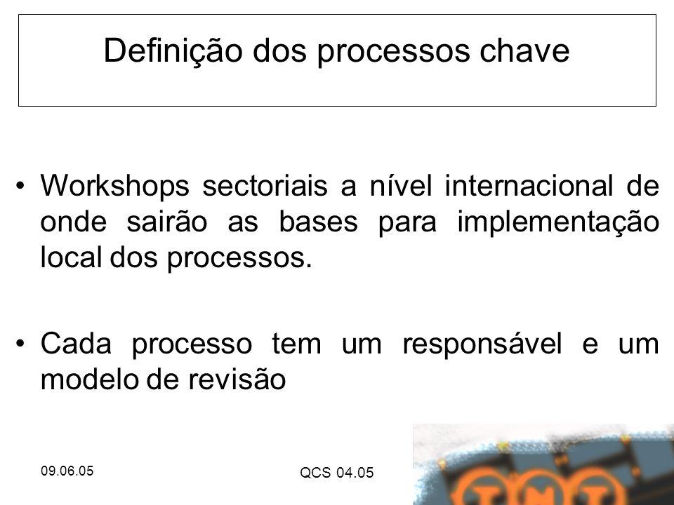 09.06.05 QCS 04.05 Definição dos processos chave Workshops sectoriais a nível internacional de onde sairão as bases para implementação local dos proce