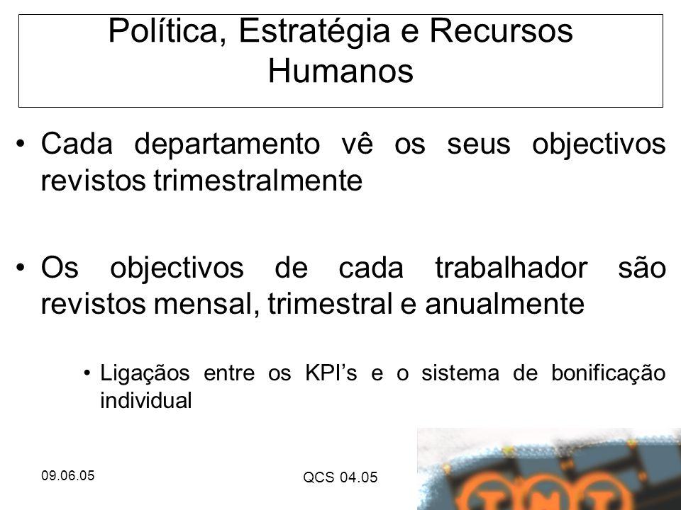 09.06.05 QCS 04.05 Política, Estratégia e Recursos Humanos Cada departamento vê os seus objectivos revistos trimestralmente Os objectivos de cada trab