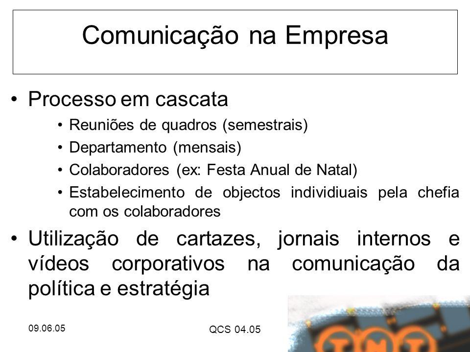 09.06.05 QCS 04.05 Comunicação na Empresa Processo em cascata Reuniões de quadros (semestrais) Departamento (mensais) Colaboradores (ex: Festa Anual d