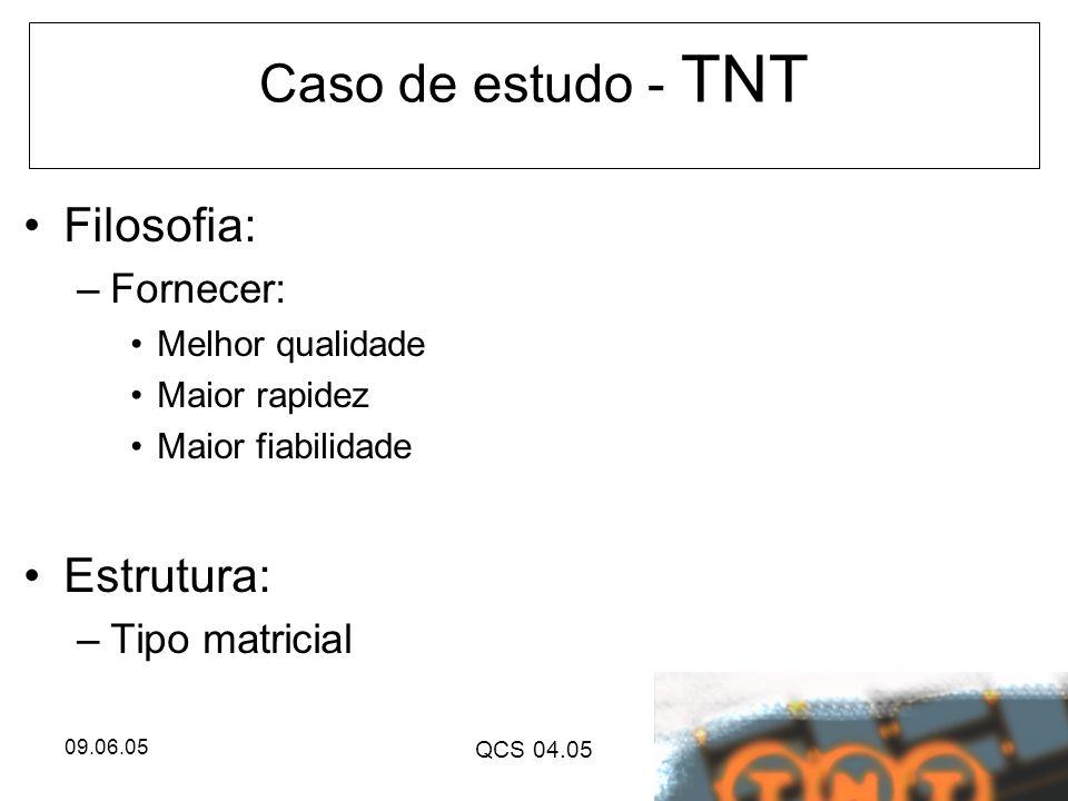 09.06.05 QCS 04.05 Caso de estudo - TNT Filosofia: –Fornecer: Melhor qualidade Maior rapidez Maior fiabilidade Estrutura: –Tipo matricial