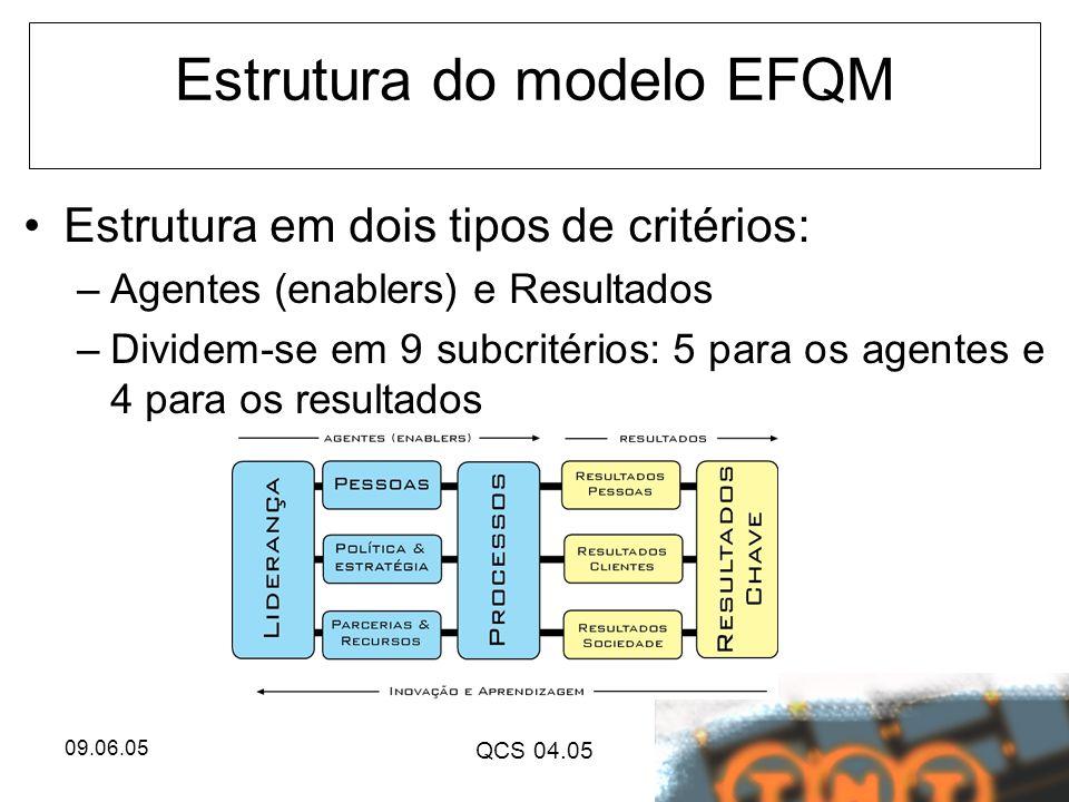 09.06.05 QCS 04.05 Estrutura do modelo EFQM Estrutura em dois tipos de critérios: –Agentes (enablers) e Resultados –Dividem-se em 9 subcritérios: 5 pa