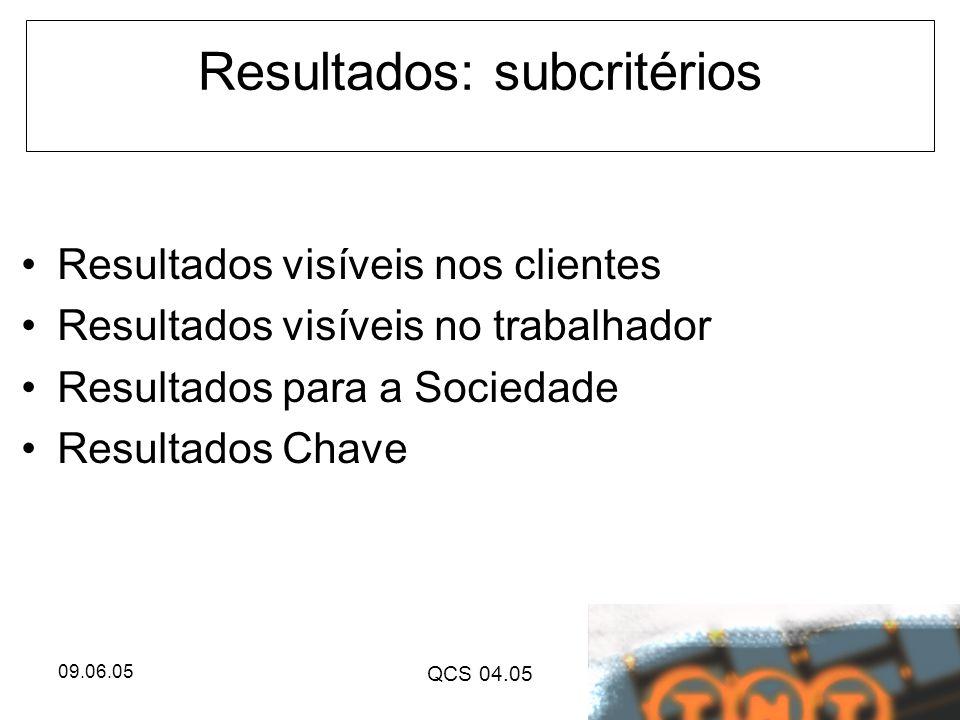 09.06.05 QCS 04.05 Resultados: subcritérios Resultados visíveis nos clientes Resultados visíveis no trabalhador Resultados para a Sociedade Resultados