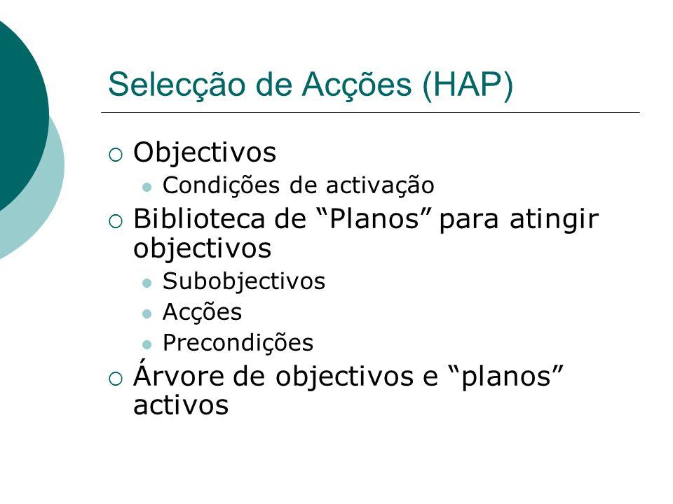 Selecção de Acções (HAP) Objectivos Condições de activação Biblioteca de Planos para atingir objectivos Subobjectivos Acções Precondições Árvore de objectivos e planos activos