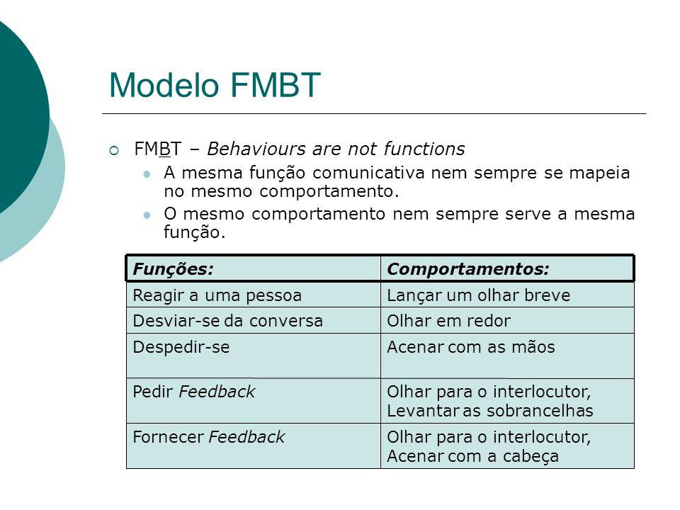 Modelo FMBT FMBT – Behaviours are not functions A mesma função comunicativa nem sempre se mapeia no mesmo comportamento.