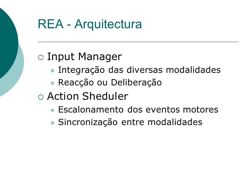Input Manager Integração das diversas modalidades Reacção ou Deliberação Action Sheduler Escalonamento dos eventos motores Sincronização entre modalidades