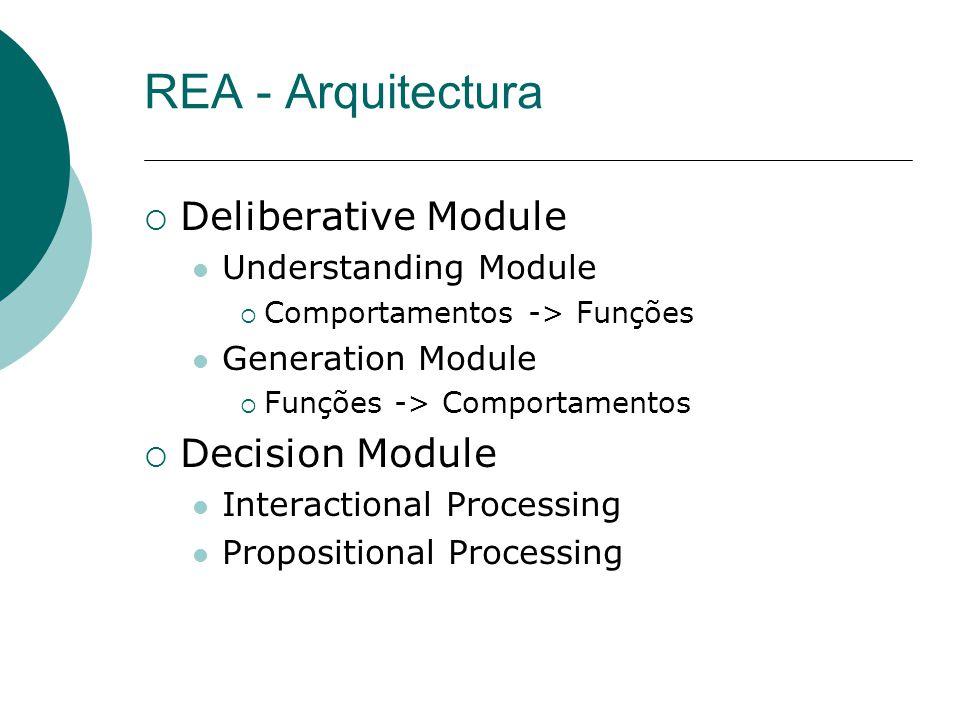 REA - Arquitectura Deliberative Module Understanding Module Comportamentos -> Funções Generation Module Funções -> Comportamentos Decision Module Interactional Processing Propositional Processing