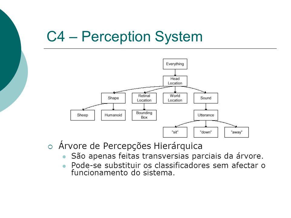 C4 – Perception System Árvore de Percepções Hierárquica São apenas feitas transversias parciais da árvore.