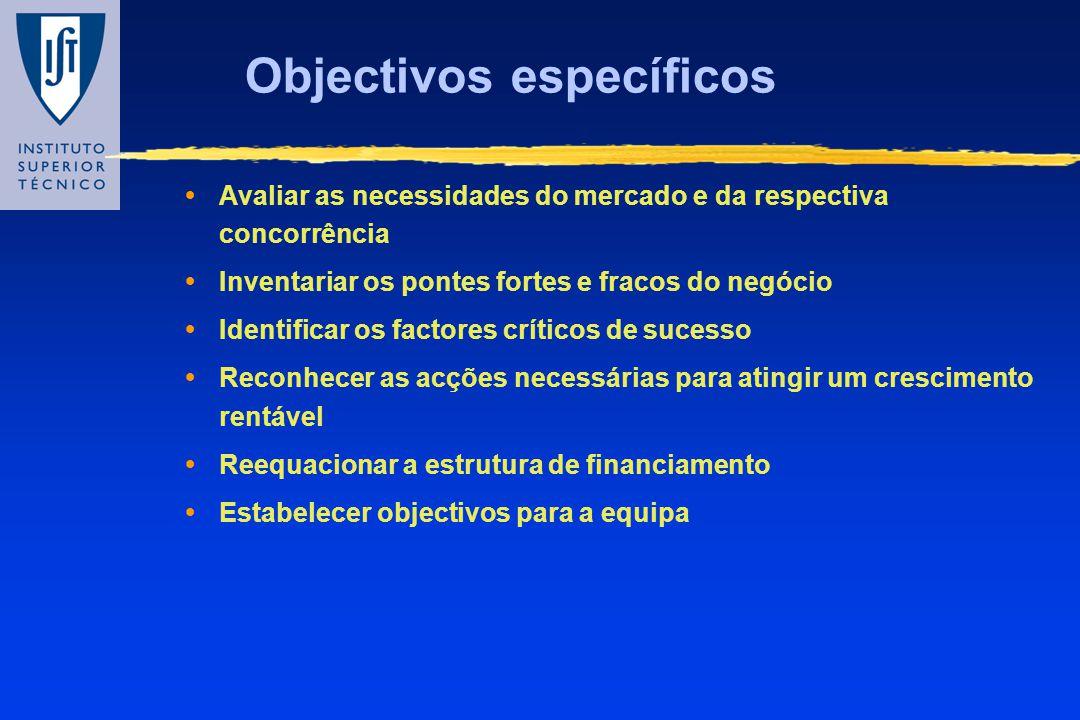Objectivos específicos Avaliar as necessidades do mercado e da respectiva concorrência Inventariar os pontes fortes e fracos do negócio Identificar os