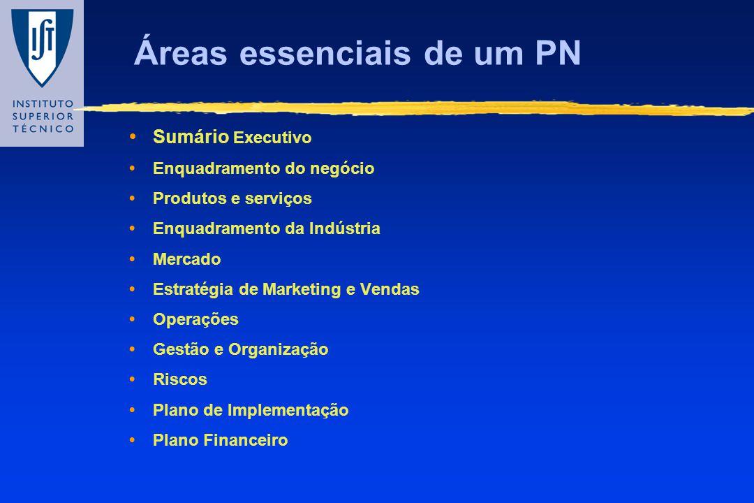 Áreas essenciais de um PN Sumário Executivo Enquadramento do negócio Produtos e serviços Enquadramento da Indústria Mercado Estratégia de Marketing e