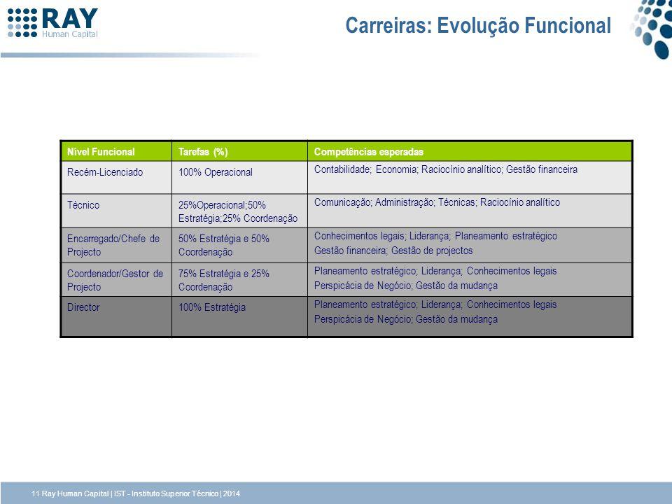 Carreiras: Evolução Funcional Nível FuncionalTarefas (%)Competências esperadas Recém-Licenciado100% Operacional Contabilidade; Economia; Raciocínio an