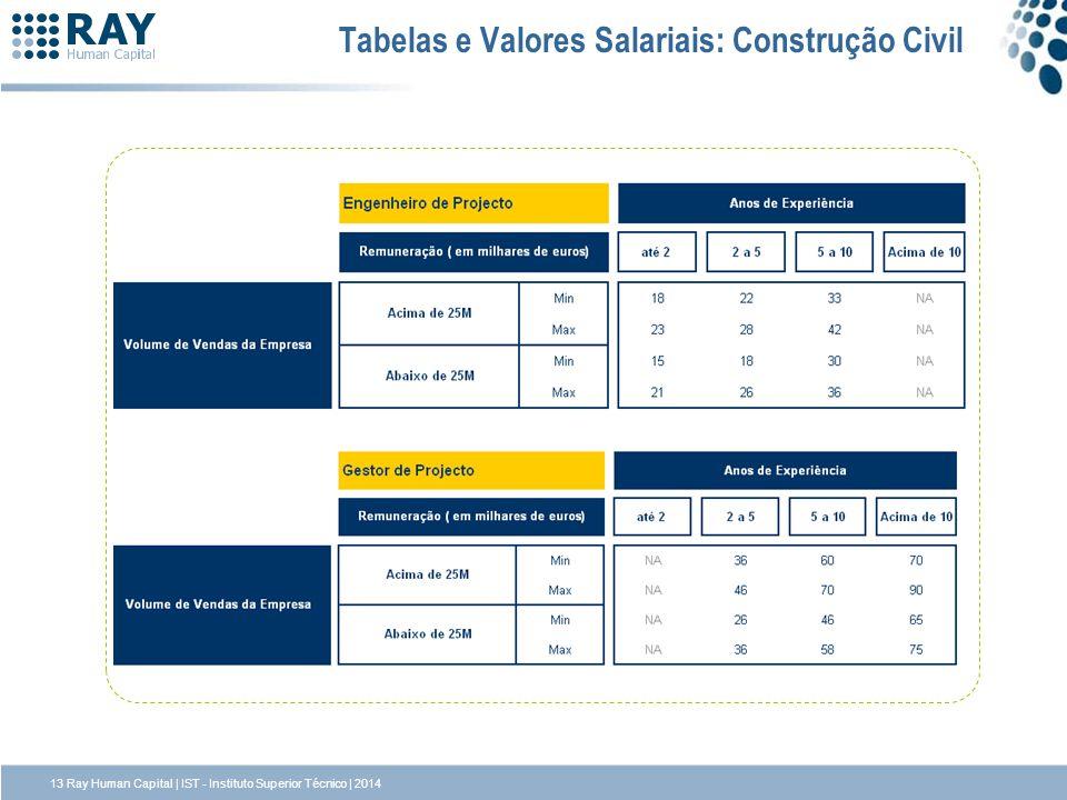 Tabelas e Valores Salariais: Construção Civil 13 Ray Human Capital | IST - Instituto Superior Técnico | 2014