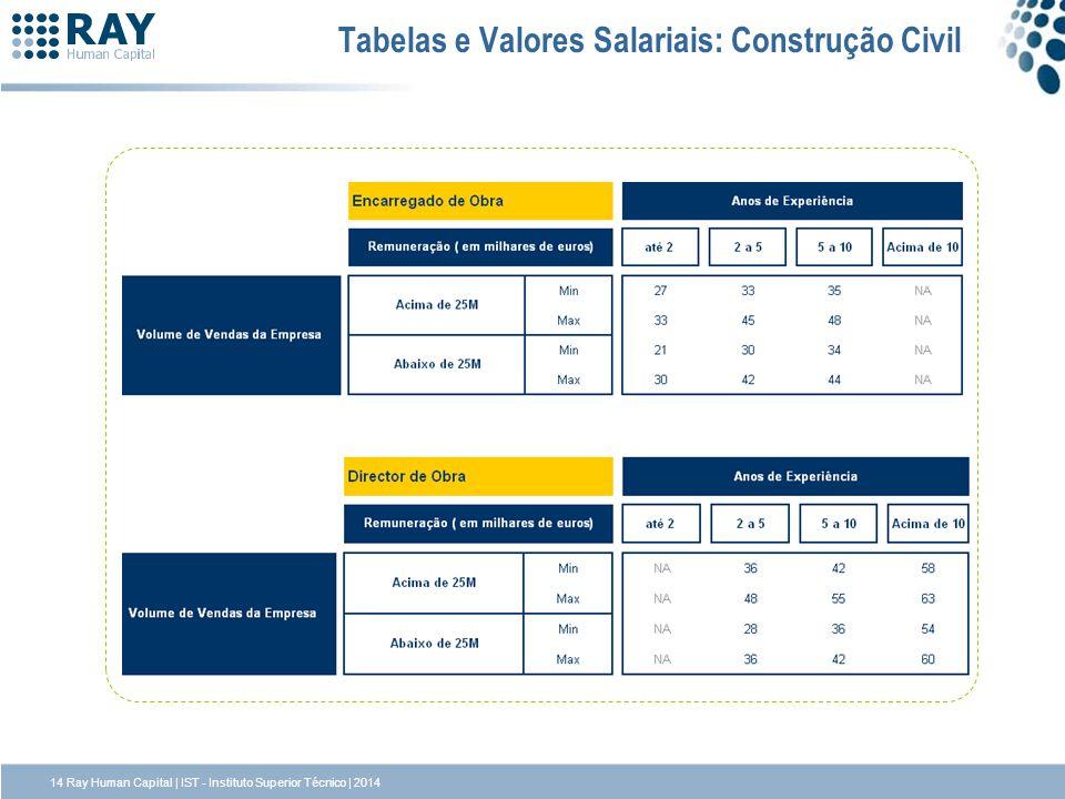 Tabelas e Valores Salariais: Construção Civil 14 Ray Human Capital | IST - Instituto Superior Técnico | 2014