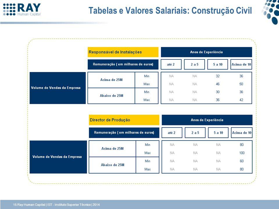 Tabelas e Valores Salariais: Construção Civil 15 Ray Human Capital | IST - Instituto Superior Técnico | 2014