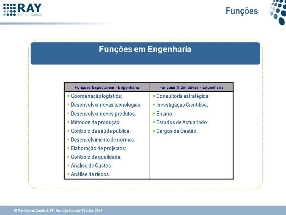 Funções Funções em Engenharia Funções Expectáveis - EngenhariaFunções Alternativas - Engenharia Coordenação logística; Desenvolver novas tecnologias;