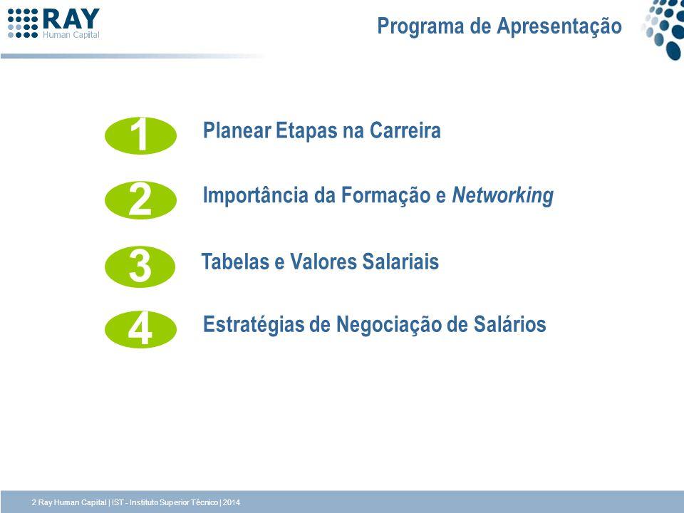 Programa de Apresentação 2 Importância da Formação e Networking 1 Planear Etapas na Carreira 3 Tabelas e Valores Salariais 4 Estratégias de Negociação