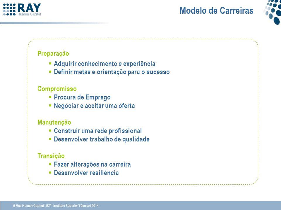Modelo de Carreiras Preparação Adquirir conhecimento e experiência Definir metas e orientação para o sucesso Compromisso Procura de Emprego Negociar e