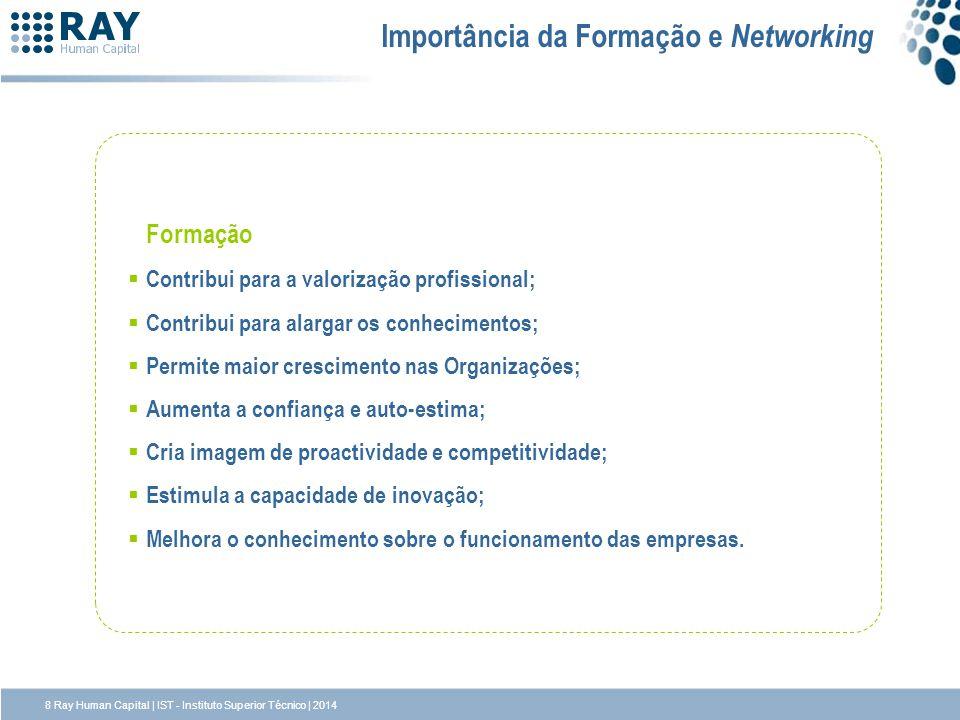 Importância da Formação e Networking Formação Contribui para a valorização profissional; Contribui para alargar os conhecimentos; Permite maior cresci