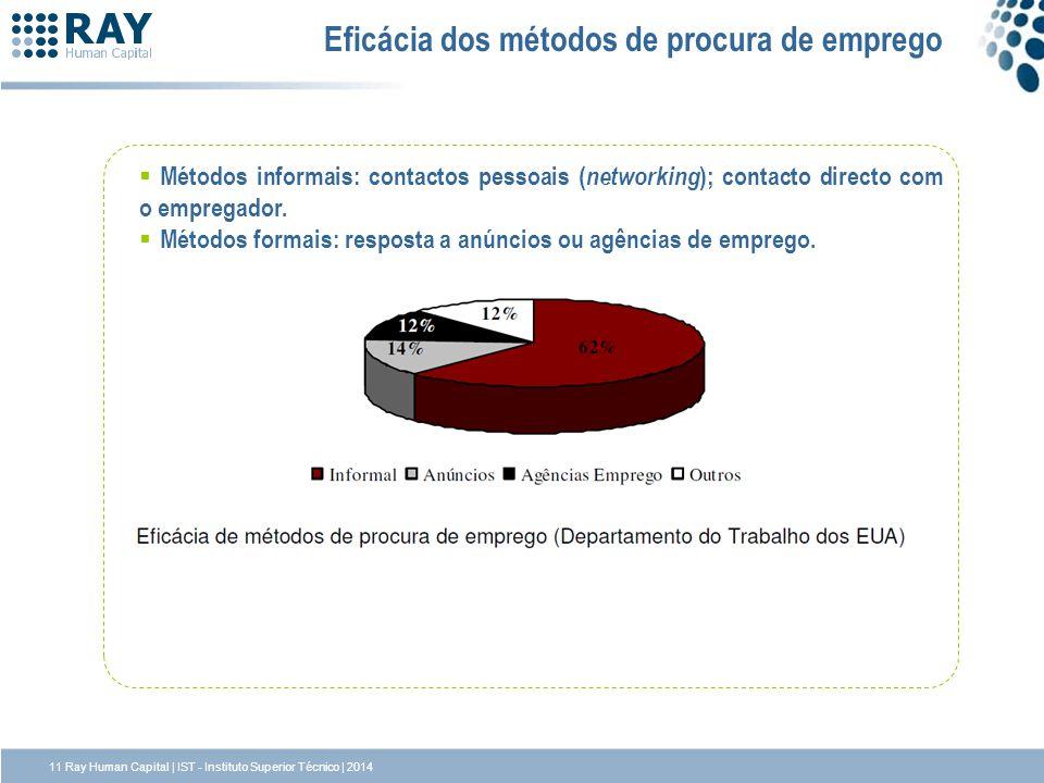 Eficácia dos métodos de procura de emprego Métodos informais: contactos pessoais ( networking ); contacto directo com o empregador. Métodos formais: r