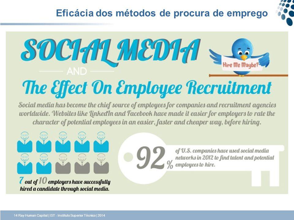 14 Ray Human Capital | IST - Instituto Superior Técnico | 2014 Eficácia dos métodos de procura de emprego