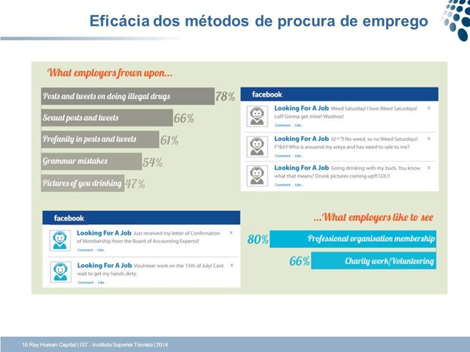 16 Ray Human Capital | IST - Instituto Superior Técnico | 2014 Eficácia dos métodos de procura de emprego