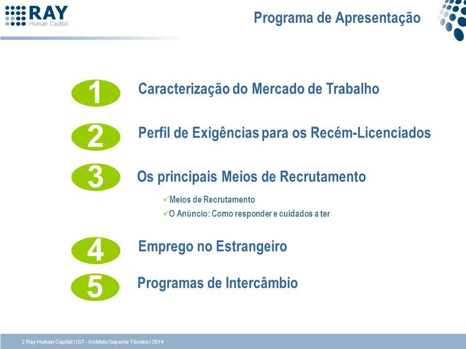 Programa de Apresentação 2 Perfil de Exigências para os Recém-Licenciados 1 Caracterização do Mercado de Trabalho 3 Os principais Meios de Recrutament