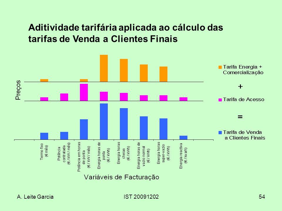 A. Leite GarciaIST 2009120254 Aditividade tarifária aplicada ao cálculo das tarifas de Venda a Clientes Finais