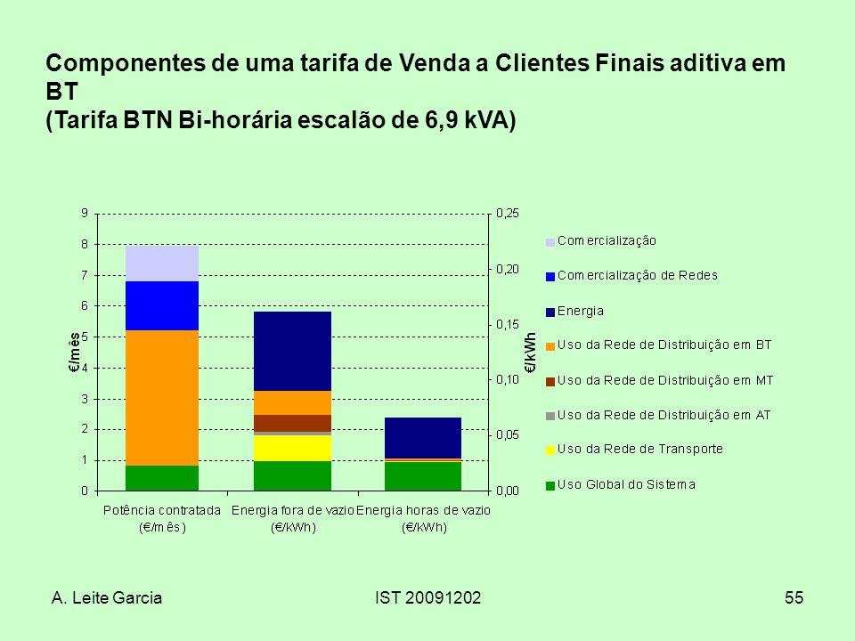 A. Leite GarciaIST 2009120255 Componentes de uma tarifa de Venda a Clientes Finais aditiva em BT (Tarifa BTN Bi-horária escalão de 6,9 kVA)