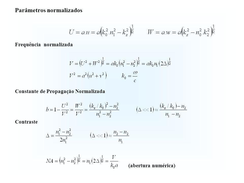 Parâmetros normalizados Frequência normalizada Constante de Propagação Normalizada Contraste (abertura numérica)