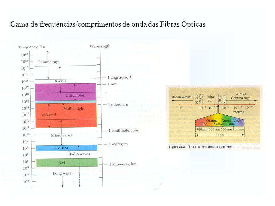 Gama de frequências/comprimentos de onda das Fibras Ópticas