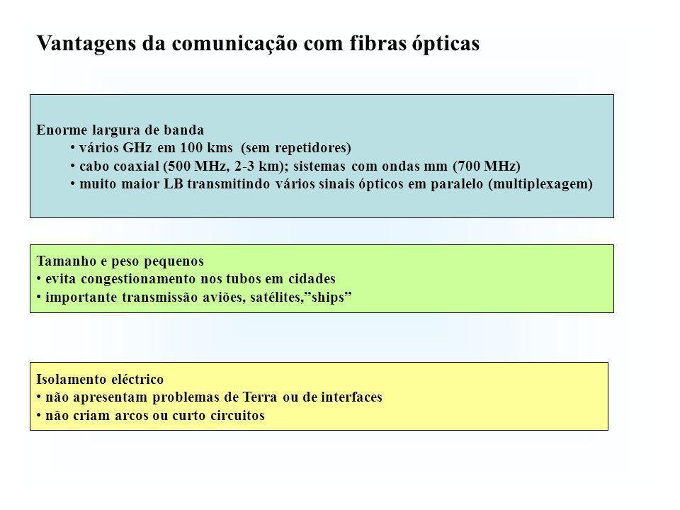 Vantagens da comunicação com fibras ópticas Imune a interferências e crosstalk Segurança do sinal Baixas perdas 0.2 dB km -1 Compactas e muito flexíveis Baixo custo (sílica – areia)