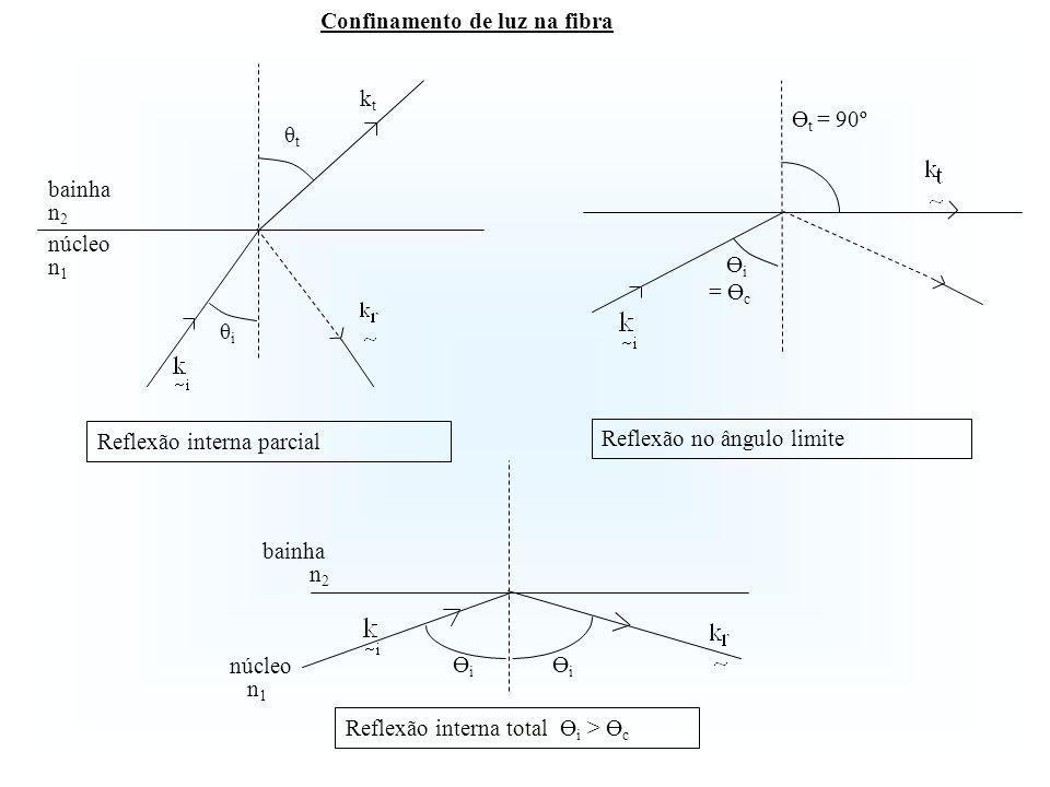 Componente de suporte: Condição de corte: W 0 modos HE 1N J 1 (U c ) = 0, V c = U c = x 1N a primeira raíz x 11 = 0 (nula, V c = U c = 0) é válida b) Equações características dos modos HE mN Corresponde ao modo fundamental (frequência de corte nula) HE 11.