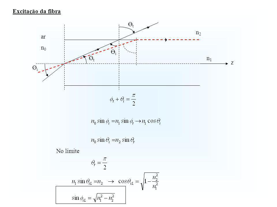 Cone de aceitação Abertura numérica NA A abertura numérica traduz a capacidade de captação da luz na fibra óptica.