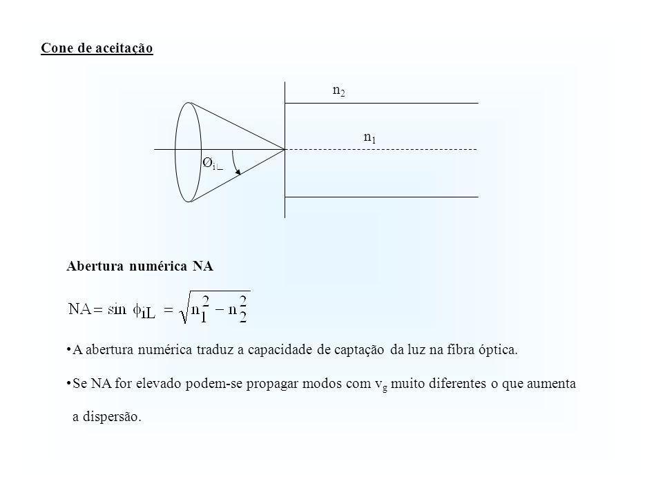 Cone de aceitação Abertura numérica NA A abertura numérica traduz a capacidade de captação da luz na fibra óptica. Se NA for elevado podem-se propagar