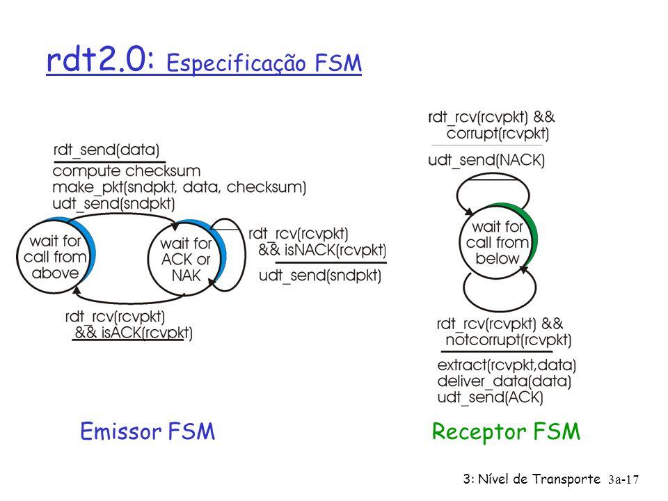 3: Nível de Transporte3a-16 rdt2.0: canal introduz erros nos bits r Canal que está por baixo pode trocar bits nos pacotes m Relembrar: o checksum UDP