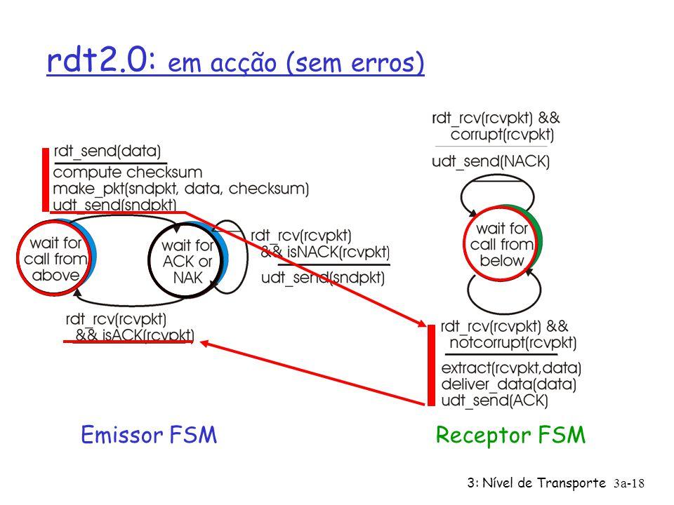 3: Nível de Transporte3a-17 rdt2.0: Especificação FSM Emissor FSMReceptor FSM