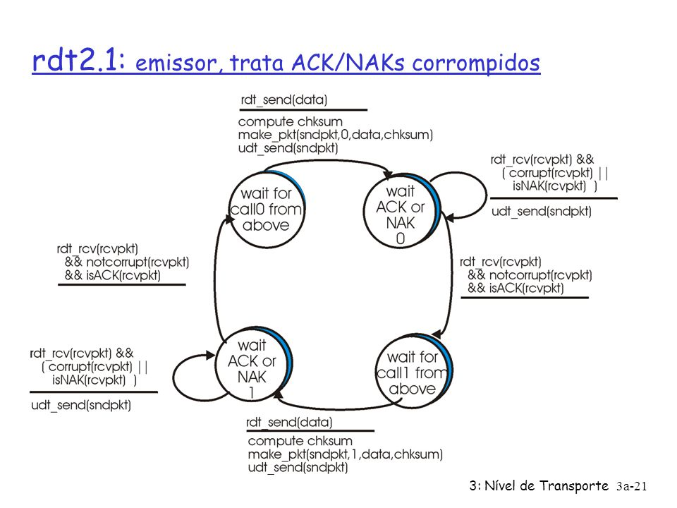3: Nível de Transporte3a-20 rdt2.0 tem uma deficiência fatal! O que acontece se os ACKs e os NAKs se corromperem? r O emissor não sabe o que acontece
