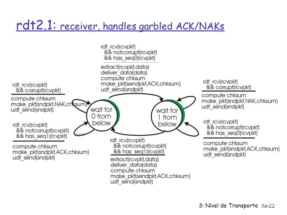 3: Nível de Transporte3a-21 rdt2.1: emissor, trata ACK/NAKs corrompidos